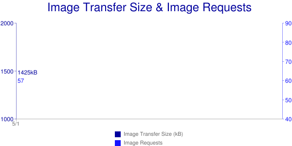 average-image-transfer-sizes-may-2016